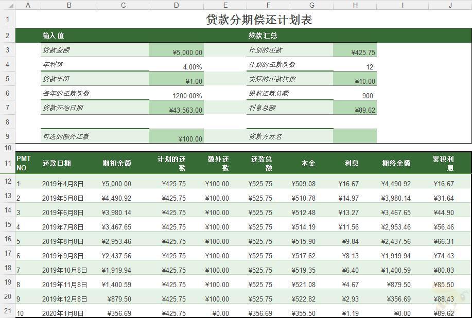 项目贷款分期偿还计划表Excel模板
